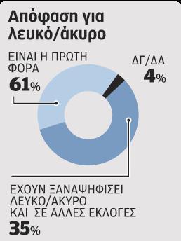 leuko-akyro_barometro_20-05-09